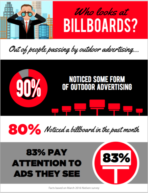 Who Looks at Billboards